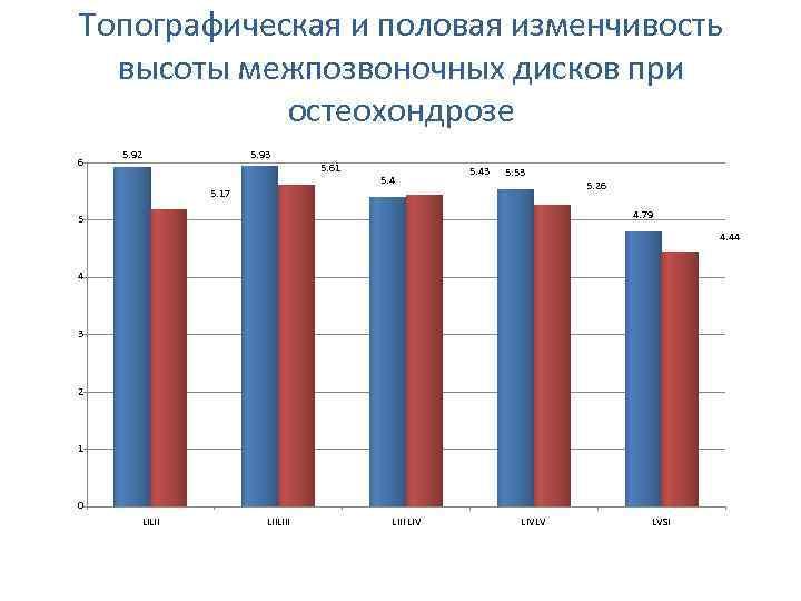 Топографическая и половая изменчивость высоты межпозвоночных дисков при остеохондрозе 6 5. 92 5. 93