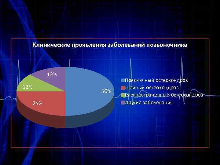 Клинические проявления заболеваний позвоночника 13% 12% 50% 25% Поясничный остеохондроз Шейный остеохондроз Распространенный остеохондроз