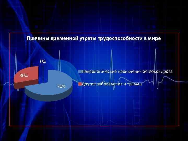 Причины временной утраты трудоспособности в мире 0% Неврологические проявления остеохондроза 30% 70% Другие заболевания