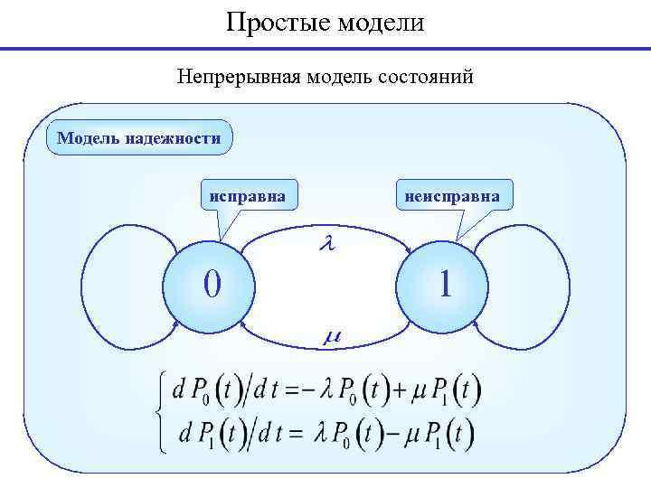 Простые модели Непрерывная модель состояний Модель надежности исправна 0 неисправна 1