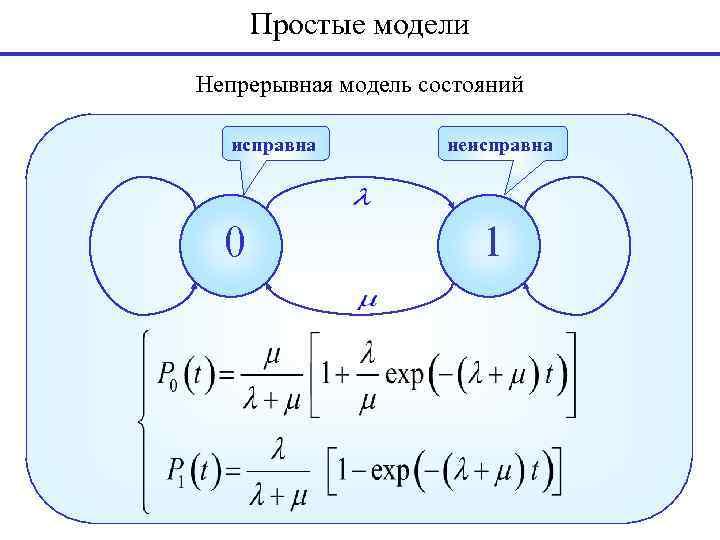 Простые модели Непрерывная модель состояний исправна 0 неисправна 1