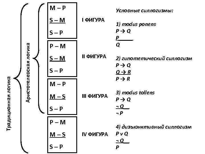 M–P S–M Условные силлогизмы: I ФИГУРА Аристотелевская логика Традиционная логика S–P P–M S–M II
