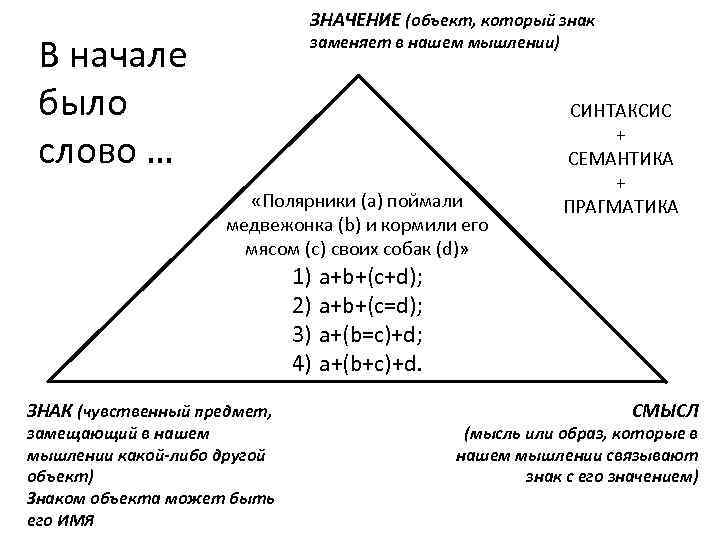 ЗНАЧЕНИЕ (объект, который знак В начале было слово … заменяет в нашем мышлении) «Полярники