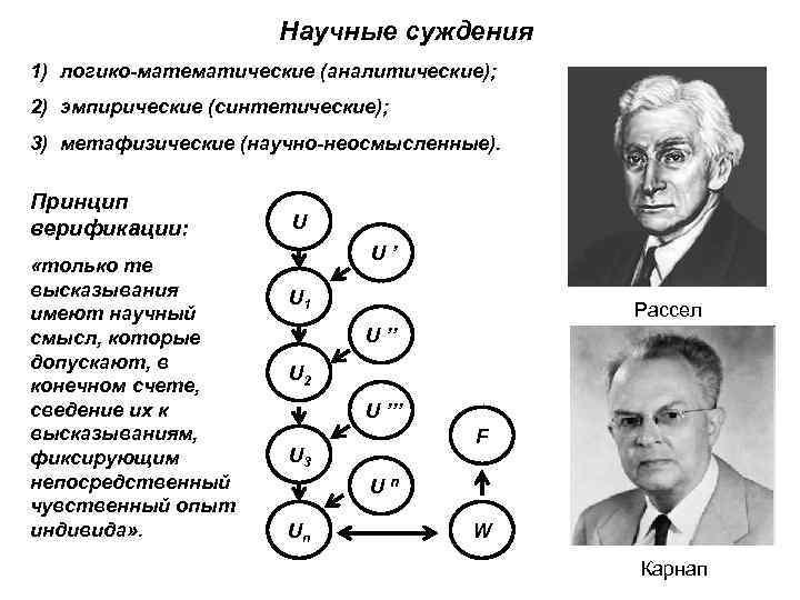 Научные суждения 1) логико-математические (аналитические); 2) эмпирические (синтетические); 3) метафизические (научно-неосмысленные). Принцип верификации: «только