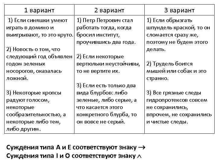 1 вариант 2 вариант 1) Если синяшки умеют 1) Петрович стал играть в домино