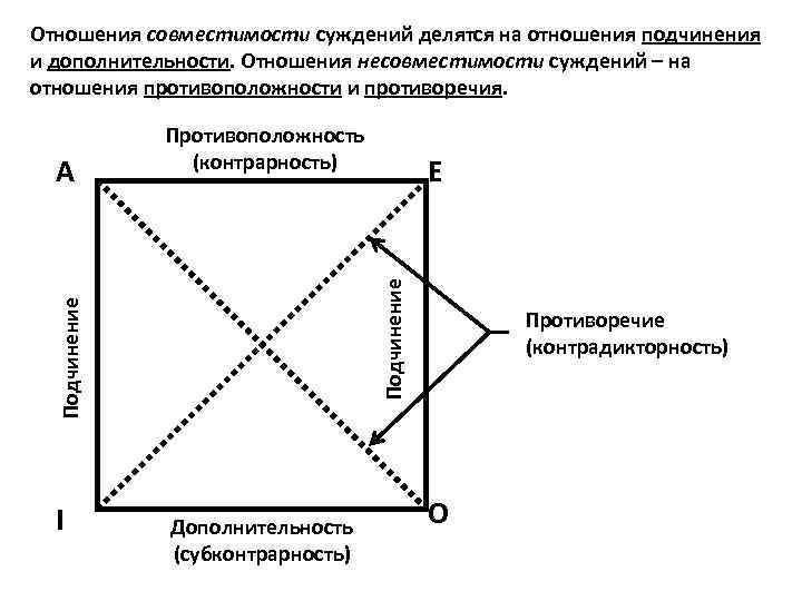 Отношения совместимости суждений делятся на отношения подчинения и дополнительности. Отношения несовместимости суждений – на