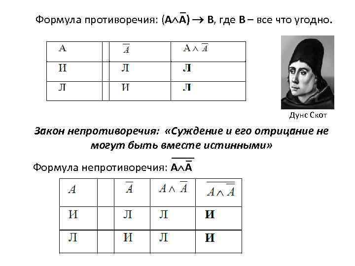Формула противоречия: (А А) В, где В – все что угодно. Дунс Скот Закон