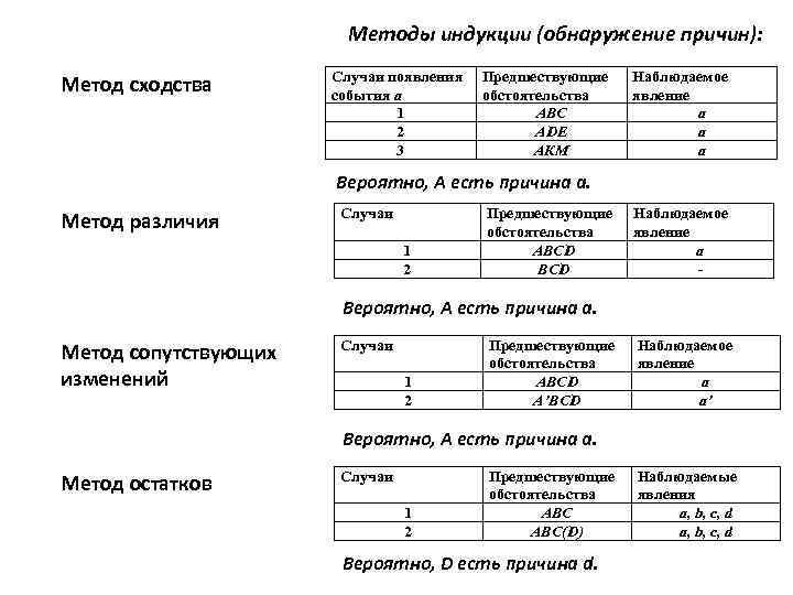 Методы индукции (обнаружение причин): Метод сходства Случаи появления события а 1 2 3 Предшествующие