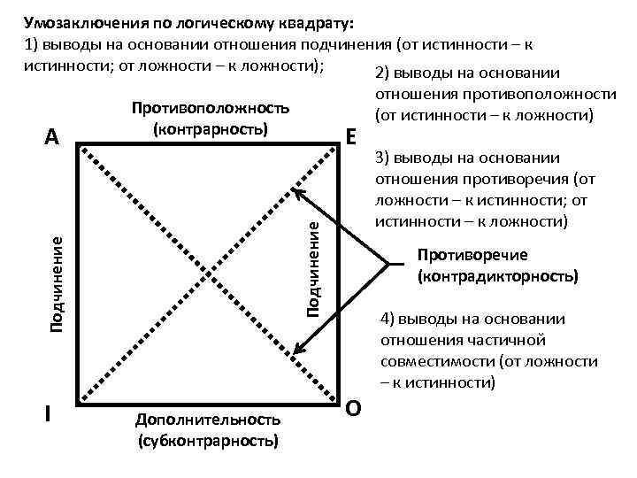 Умозаключения по логическому квадрату: 1) выводы на основании отношения подчинения (от истинности – к