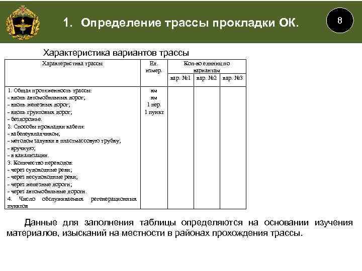 1. Определение трассы прокладки ОК. 8 Характеристика вариантов трассы Характеристика трассы Ед. измер. 1.