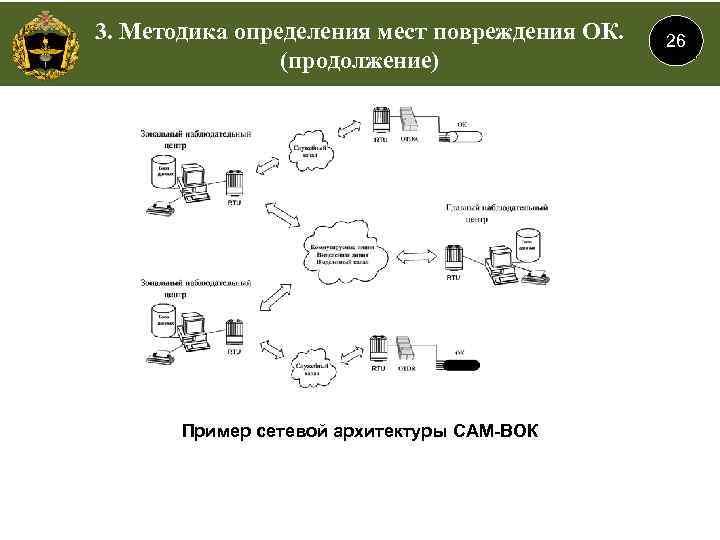 3. Методика определения мест повреждения ОК. (продолжение) Пример сетевой архитектуры САМ-ВОК 26