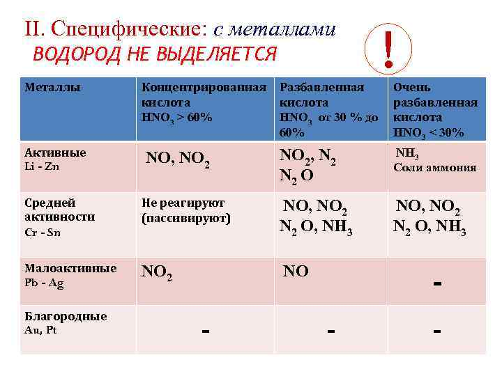 II. Cпецифические: с металлами ВОДОРОД НЕ ВЫДЕЛЯЕТСЯ Металлы Активные Li - Zn Концентрированная кислота