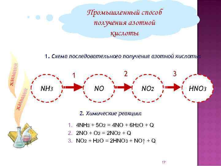 Промышленный способ получения азотной кислоты 1. Схема последовательного получения азотной кислоты: NH 3 3