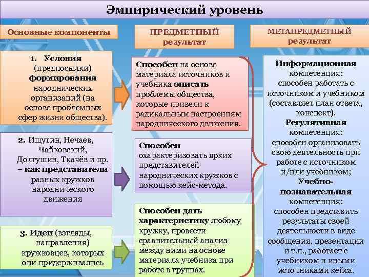 Эмпирический уровень Основные компоненты 1. Условия (предпосылки) формирования народнических организаций (на основе проблемных сфер