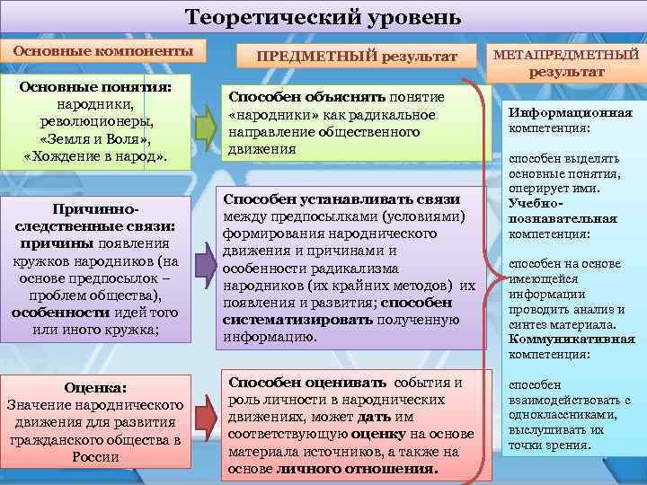 Теоретический уровень Основные компоненты Основные понятия: народники, революционеры, «Земля и Воля» , «Хождение в