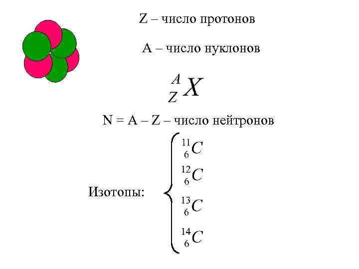 Z – число протонов А – число нуклонов N = A – Z –