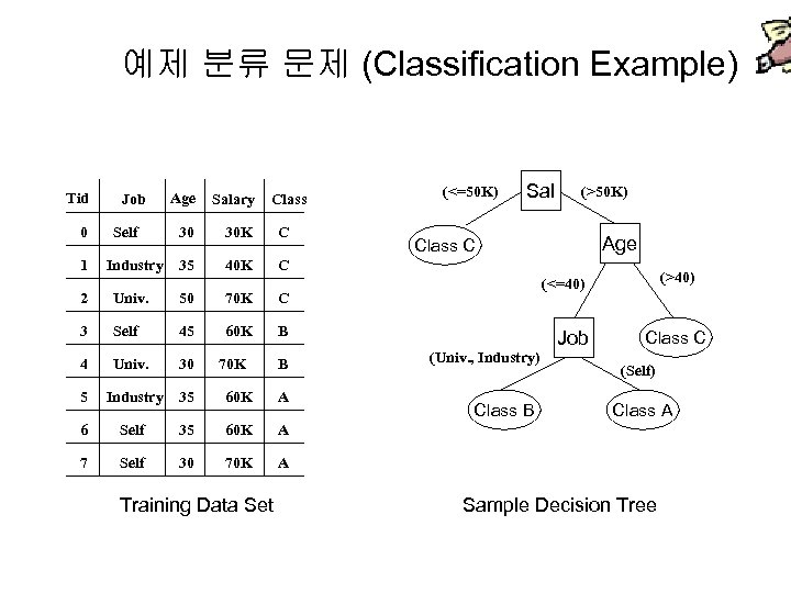 예제 분류 문제 (Classification Example) Tid 0 1 Job Self Industry Age Salary 30