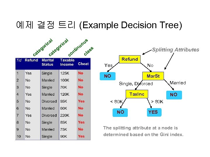 예제 결정 트리 (Example Decision Tree) l l a ric go c e at
