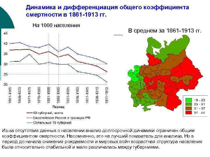 Динамика и дифференциация общего коэффициента смертности в 1861 -1913 гг. На 1000 населения В