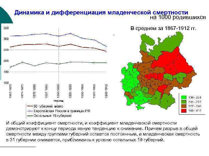 Динамика и дифференциация младенческой смертности на 1000 родившихся В среднем за 1867 -1912 гг.