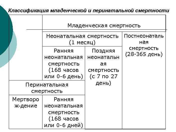 Классификация младенческой и перинатальной смертности Младенческая смертность Неонатальная смертность (1 месяц) Ранняя Поздняя неонатальная