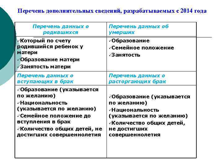 Перечень дополнительных сведений, разрабатываемых с 2014 года Перечень данных о родившихся üКоторый Перечень данных
