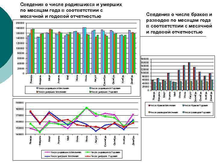 Сведения о числе родившихся и умерших по месяцам года в соответствии с месячной и
