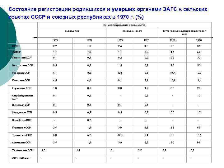 Состояние регистрации родившихся и умерших органами ЗАГС в сельских советах СССР и союзных республиках
