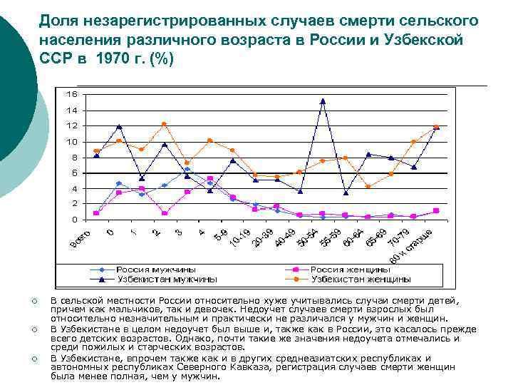 Доля незарегистрированных случаев смерти сельского населения различного возраста в России и Узбекской ССР в