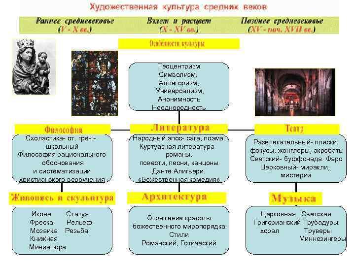 Теоцентризм Символизм, Аллегоризм, Универсализм, Анонимность Неоднородность Схоластика- от. греч. школьный Философия рационального обоснования и