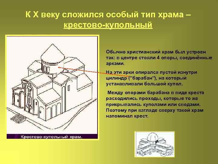 К Х веку сложился особый тип храма – крестово-купольный Обычно христианский храм был устроен