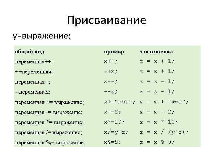 Присваивание y=выражение; общий вид пример что означает переменная++; x = x + 1; ++переменная;