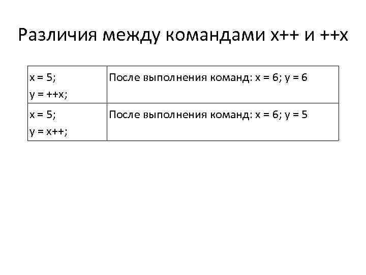 Различия между командами x++ и ++x x = 5; y = ++x; После выполнения