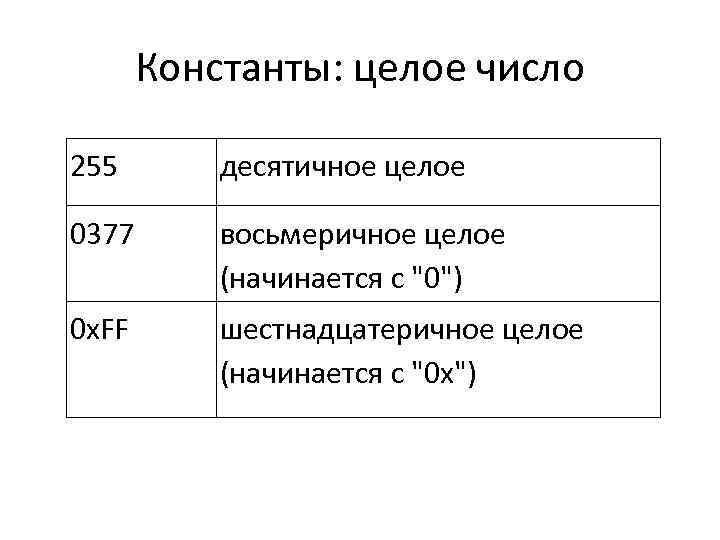 Константы: целое число 255 десятичное целое 0377 восьмеричное целое (начинается с
