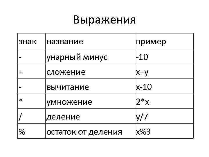 Выражения знак название пример - унарный минус -10 + сложение x+y - вычитание x-10