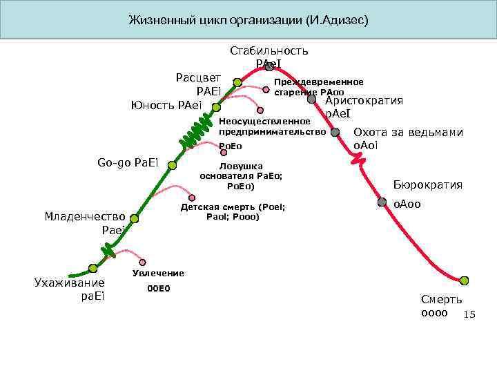 Жизненный цикл организации (И. Адизес) Стабильность PAe. I Расцвет PAEi Юность PAei Преждевременное старение