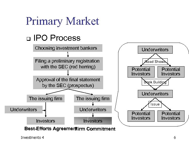 Primary Market q IPO Process Choosing investment bankers Filing a preliminary registration with the