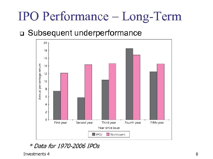 IPO Performance – Long-Term q Subsequent underperformance * Data for 1970 -2006 IPOs Investments