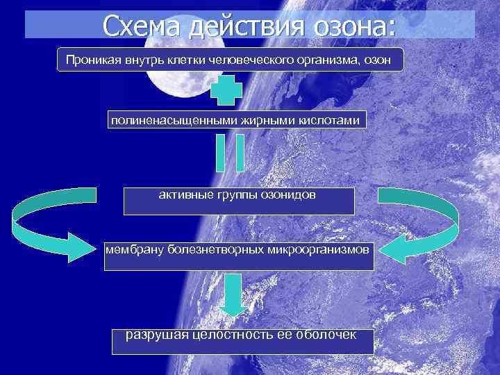 Схема действия озона: Проникая внутрь клетки человеческого организма, озон полиненасыщенными жирными кислотами активные группы