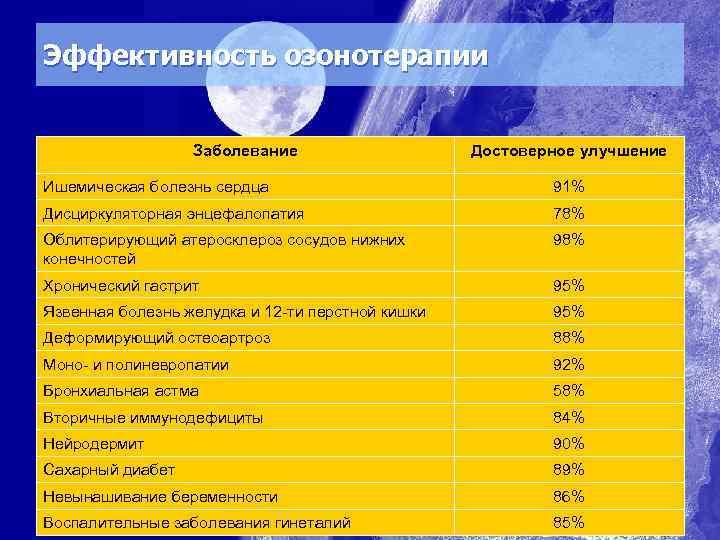 Эффективность озонотерапии Заболевание Достоверное улучшение Ишемическая болезнь сердца 91% Дисциркуляторная энцефалопатия 78% Облитерирующий атеросклероз