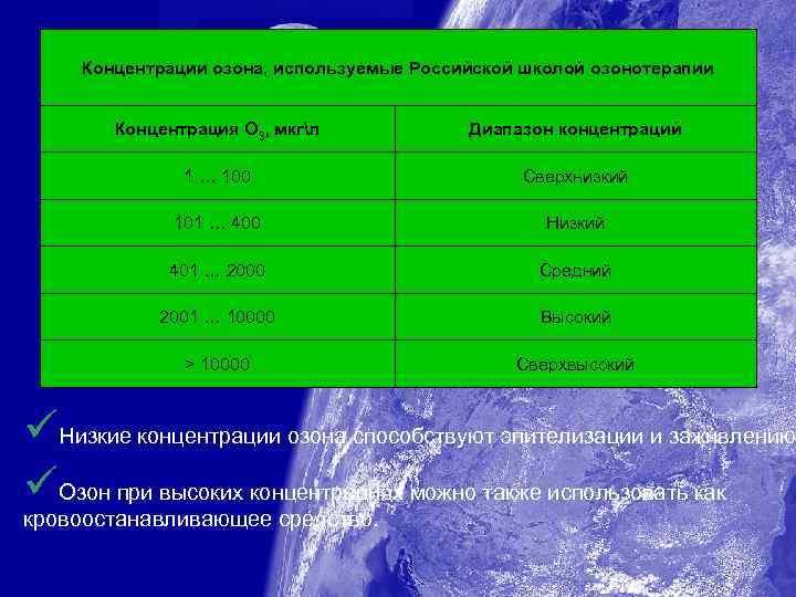 Концентрации озона, используемые Российской школой озонотерапии Концентрация О 3, мкгл Диапазон концентраций 1 …