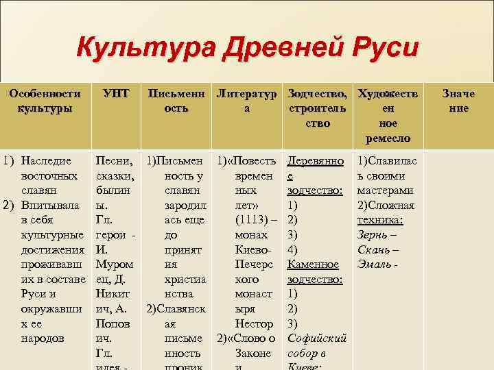 Культура Древней Руси Особенности культуры 1) Наследие восточных славян 2) Впитывала в себя культурные