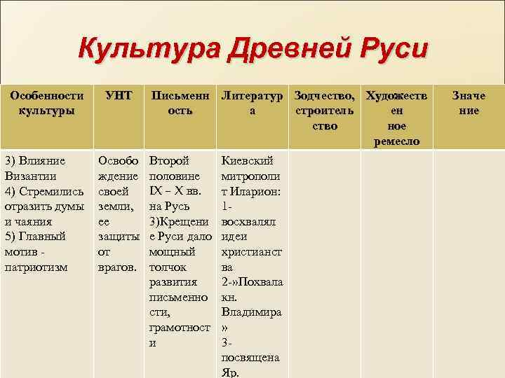 Культура Древней Руси Особенности культуры УНТ 3) Влияние Византии 4) Стремились отразить думы и