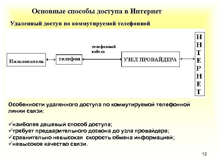 Основные способы доступа в Интернет Удаленный доступ по коммутируемой телефонной линии связи Особенности удаленного