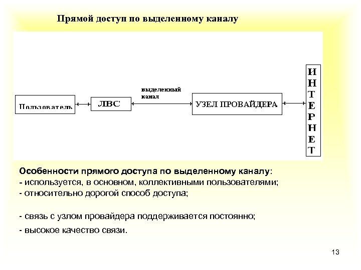 Прямой доступ по выделенному каналу • Особенности прямого доступа по выделенному каналу: - используется,