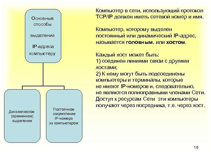 Основные способы выделения IP-адреса компьютеру Динамическое (временное) выделение Постоянное закрепление IP-номера за компьютером Компьютер