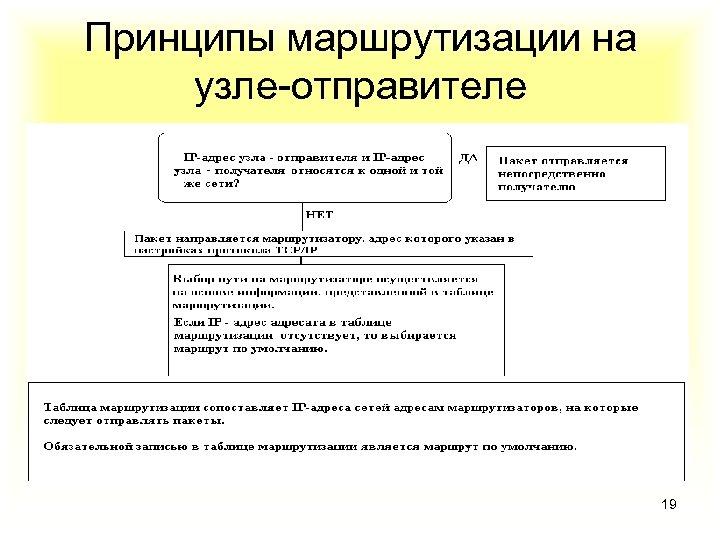 Принципы маршрутизации на узле-отправителе 19