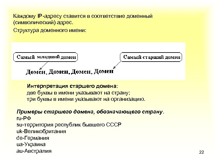 Каждому IP-адресу ставится в соответствие доменный (символический) адрес. Структура доменного имени: Интерпретация старшего домена:
