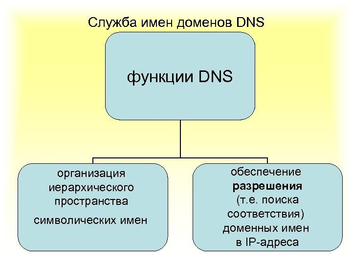 Служба имен доменов DNS функции DNS организация иерархического пространства символических имен обеспечение разрешения (т.
