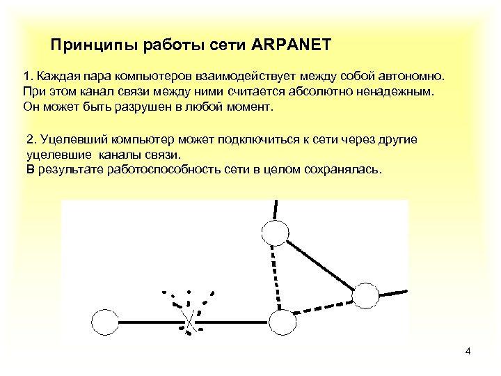 Принципы работы сети ARPANET 1. Каждая пара компьютеров взаимодействует между собой автономно. При этом